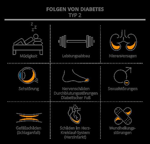 Folgen von Diabetes Typ-2