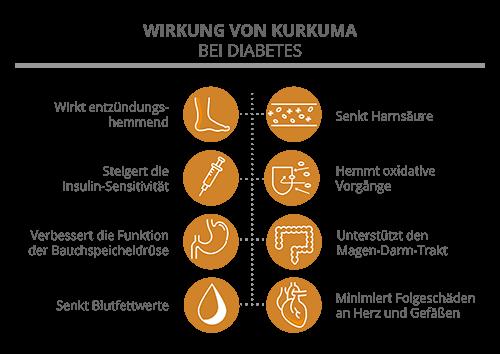 Wirkung von Kurkuma bei Diabetes
