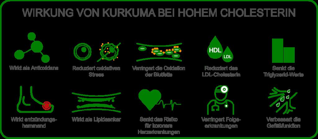 Grafik zur Wirkung von Kurkuma bei hohem Cholesterin